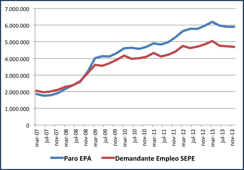 grafico EPA