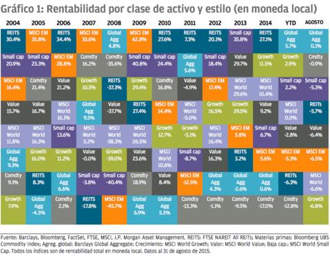"""Contra la """"rankinitis"""", diversificación"""