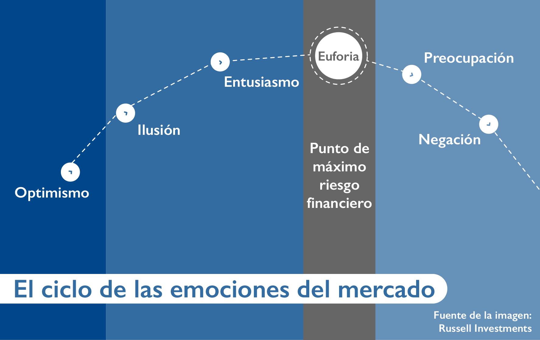 ciclo sentimientos emociones del mercado 1