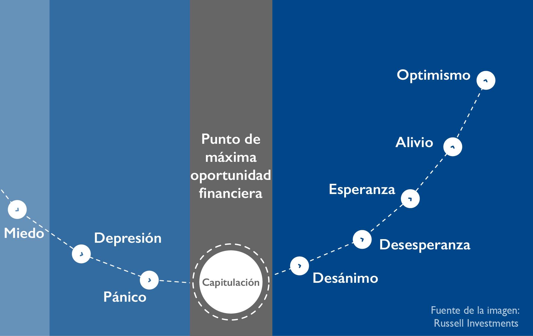 ciclo sentimientos emociones del mercado 2