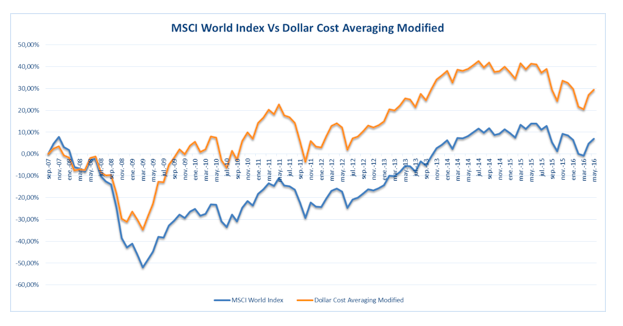 Dollar Cost Averaging 2