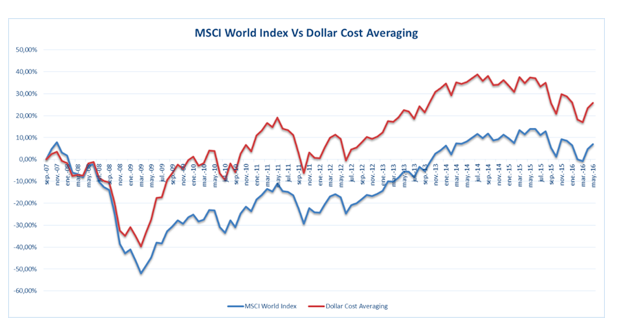 Dollar Cost Averaging 1