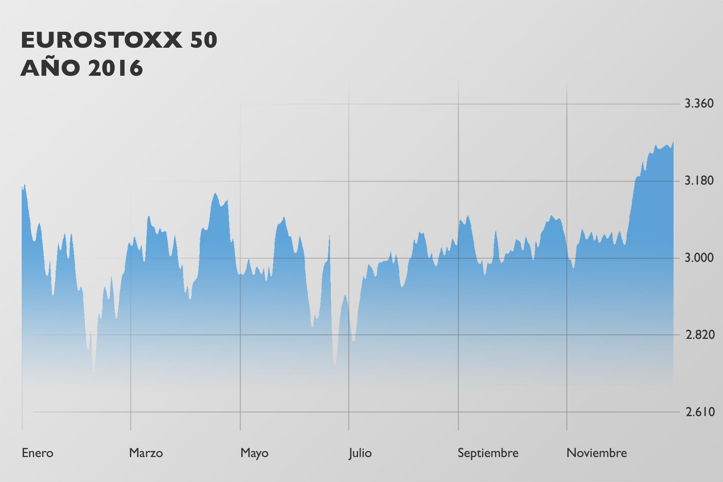 eurostoxx 50 2016