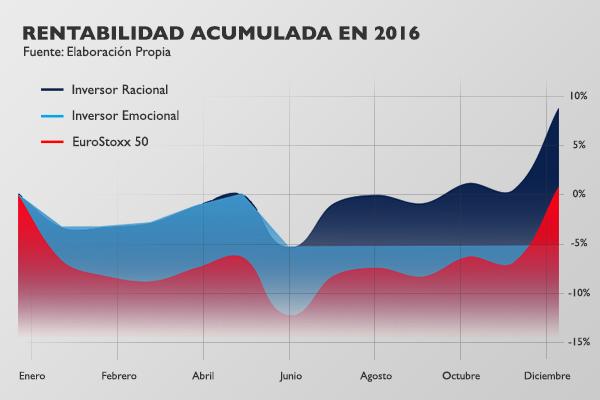 rentabilidad acumulada en 2016
