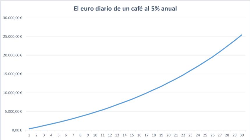ahorro-coste-oportunidad