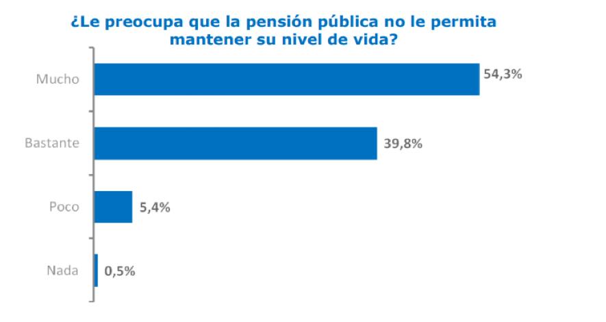 Estudio Inverco pensión pública