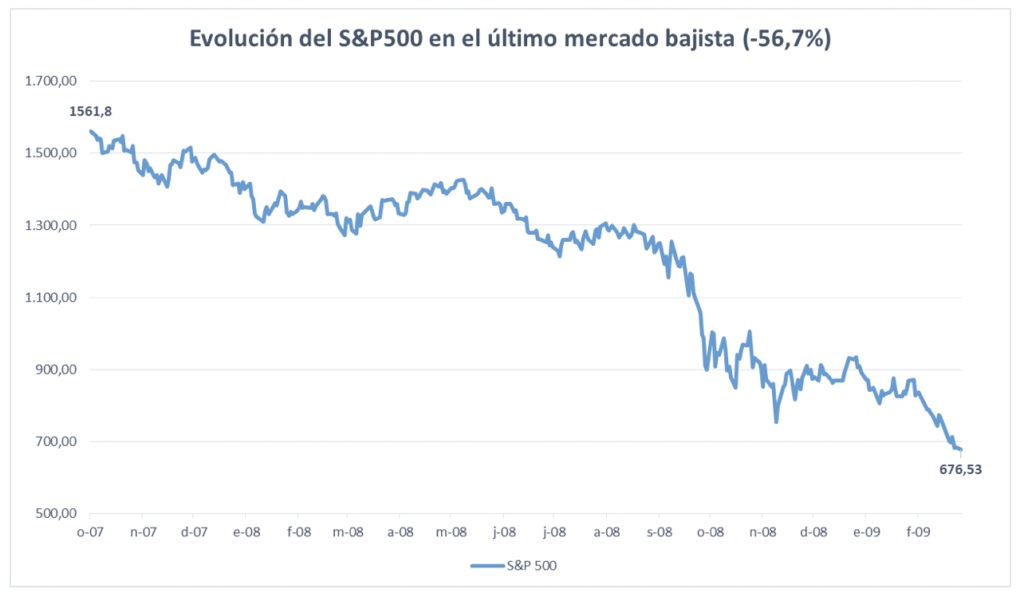 Evolución S&P500