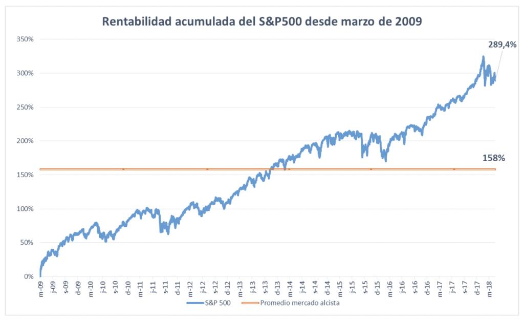 Rentabilidad acumulada del S&P500