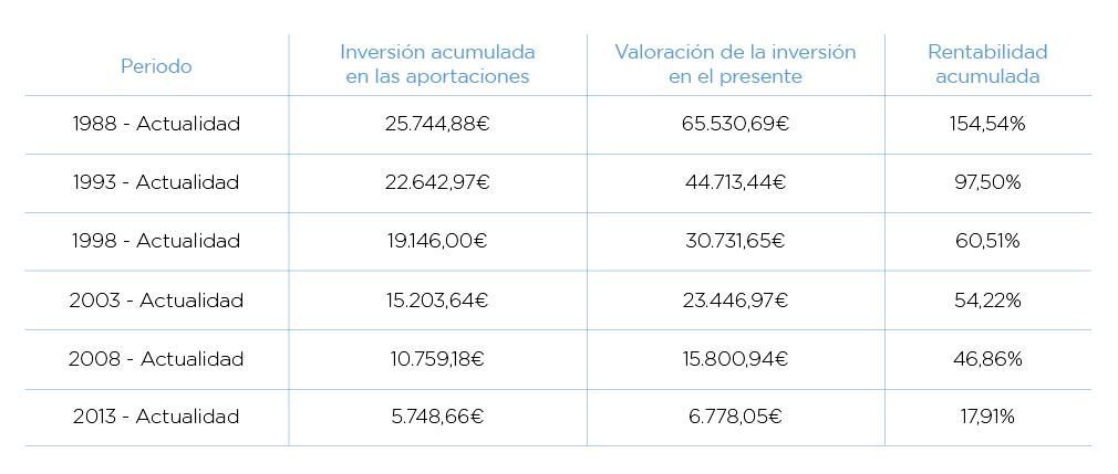 tabla rentabilidadtabla rentabilidad