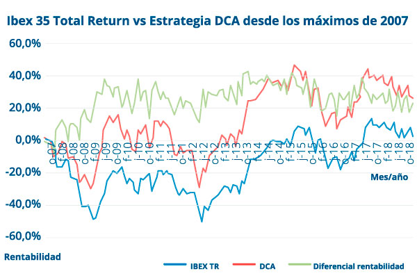 Total Return VS Estrategia DCA